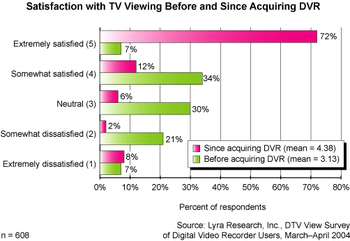 Dvr_usage_graph